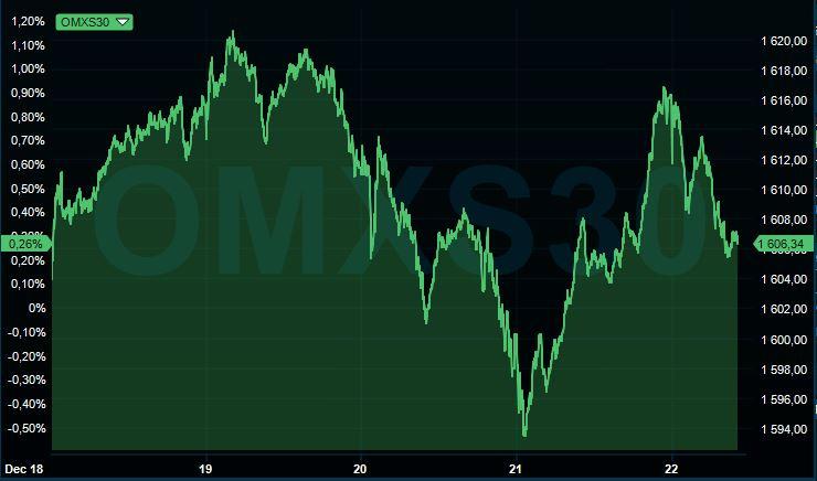 börsen i veckan
